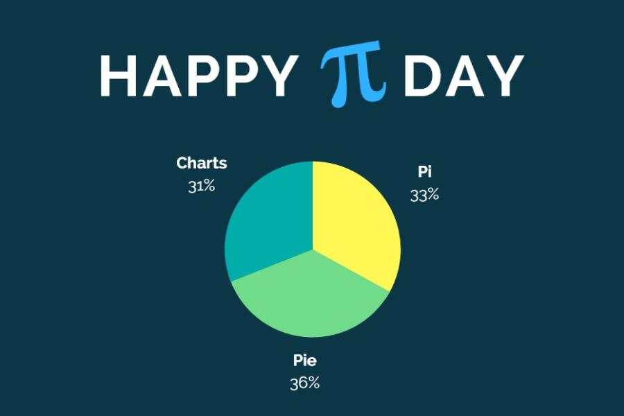 Web Marketing Analytics: Pie Charts for Pi Day ...