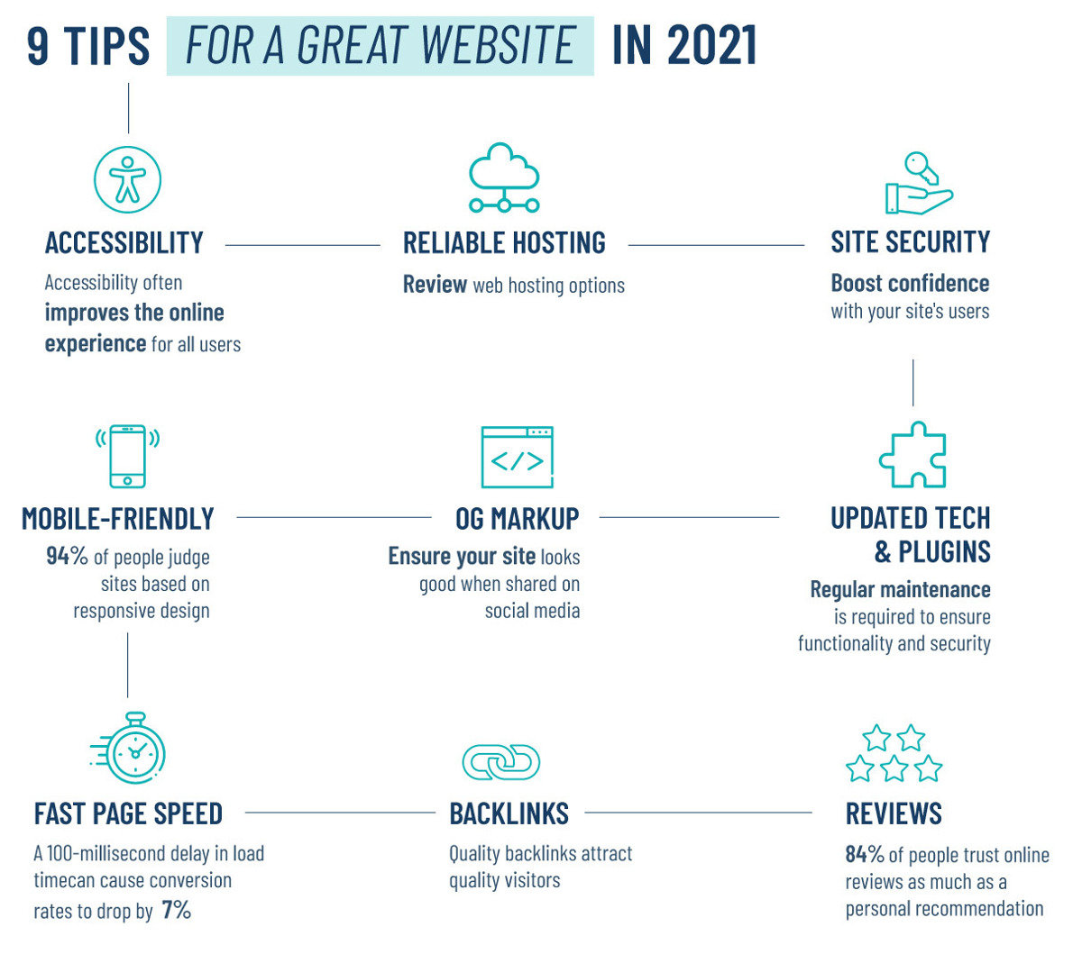 9 Tips for a Great Website in 2021 Infographic