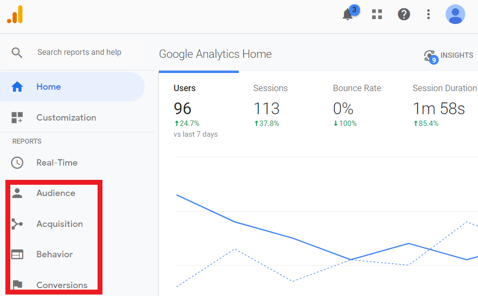 Four core data sections in Google Analytics
